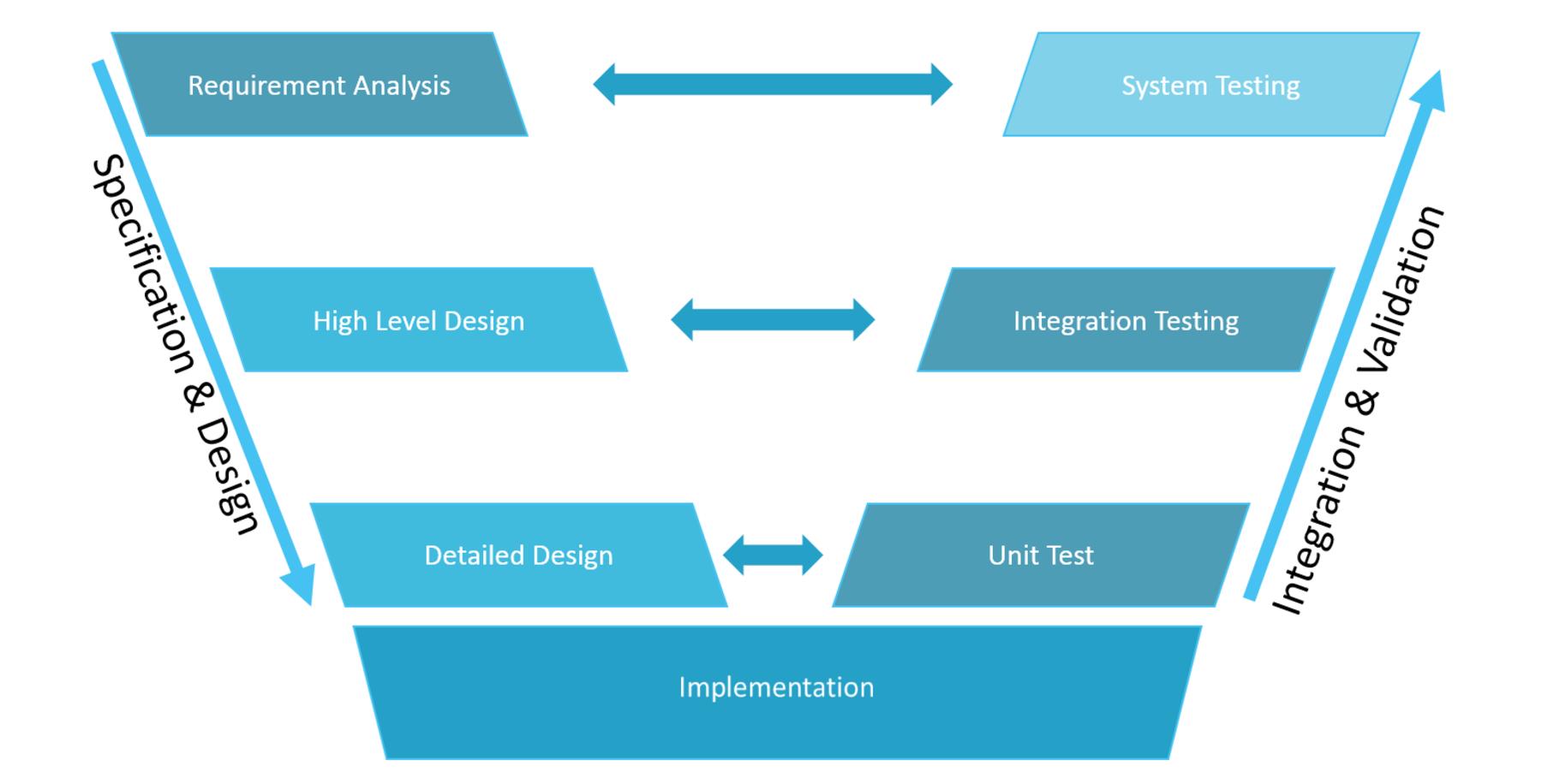 V-Model ontwikkelmethode